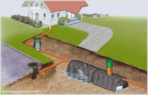 Esővízgyűjtés, drén