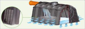 Vízelvezetés és gyűjtés